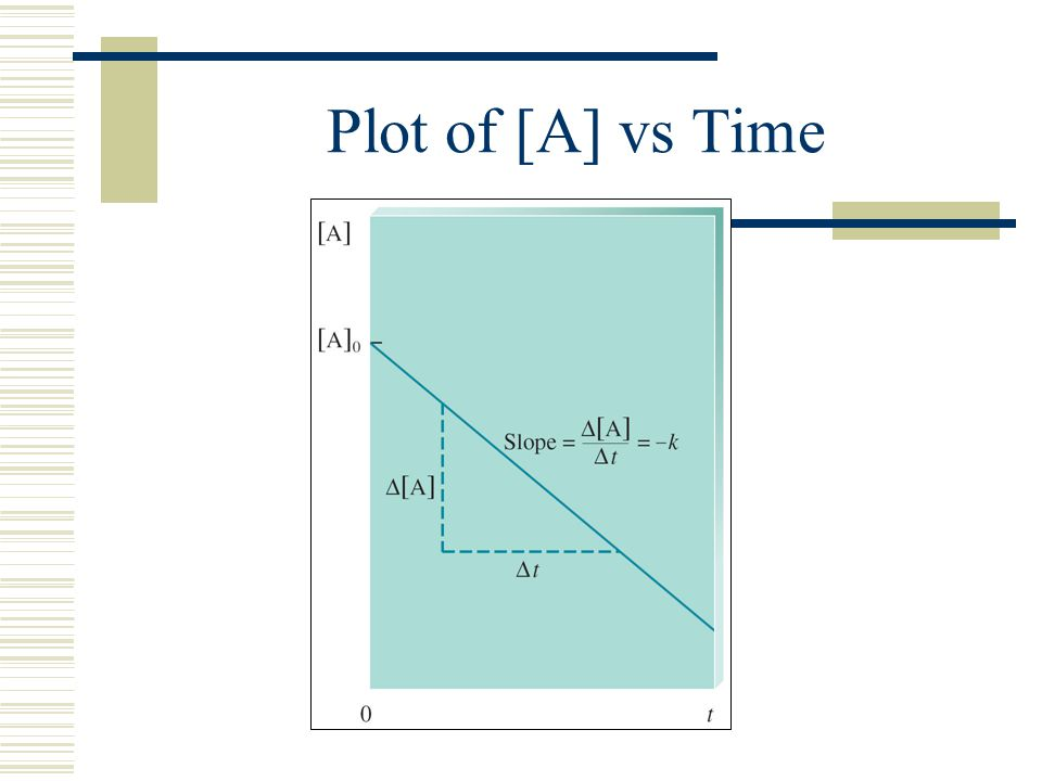 Plot of [A] vs Time